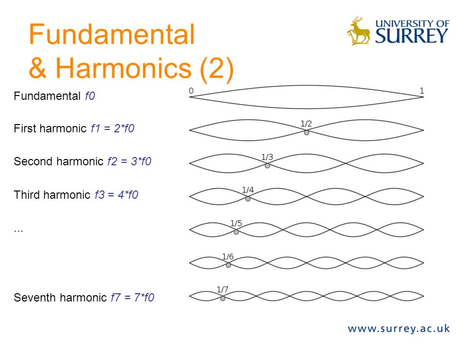 Fundamental & Harmonics (2)