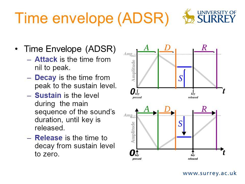 Time envelope (ADSR) Time Envelope (ADSR)