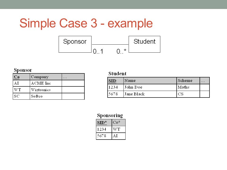 Simple Case 3 - example