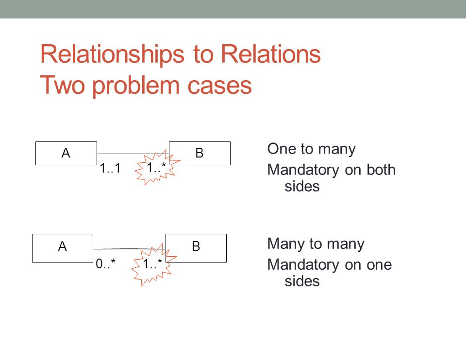 Relationships to Relations Two problem cases