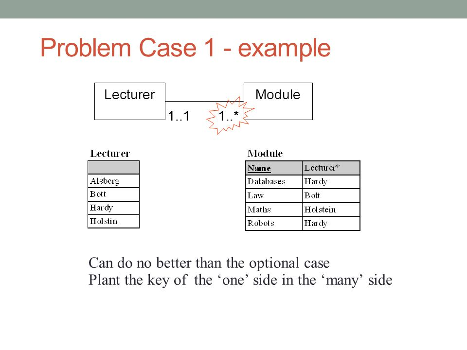 Problem Case 1 - example Can do no better than the optional case