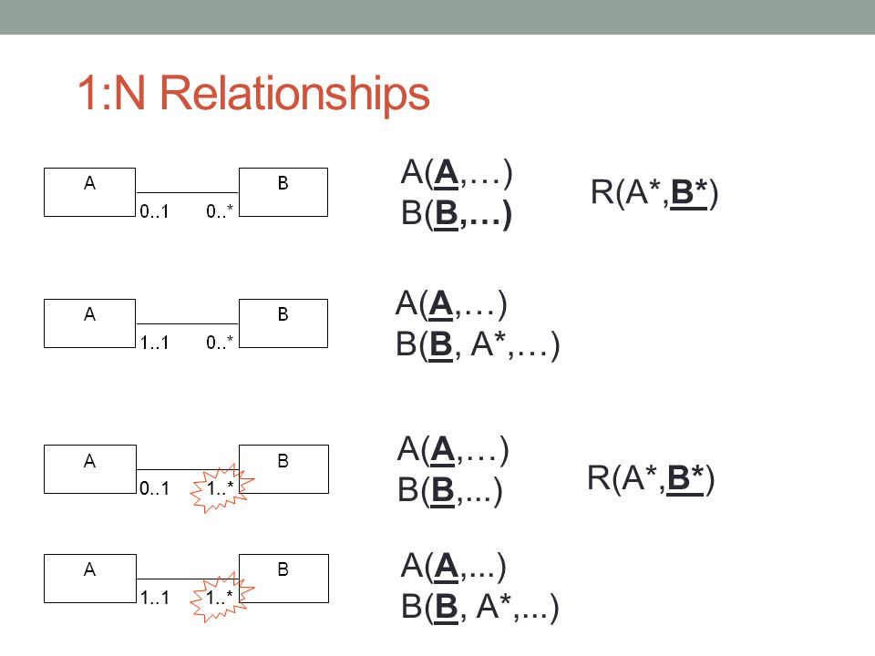 1:N Relationships A(A,…) B(B,…) R(A*,B*) A(A,…) B(B, A*,…) A(A,…)