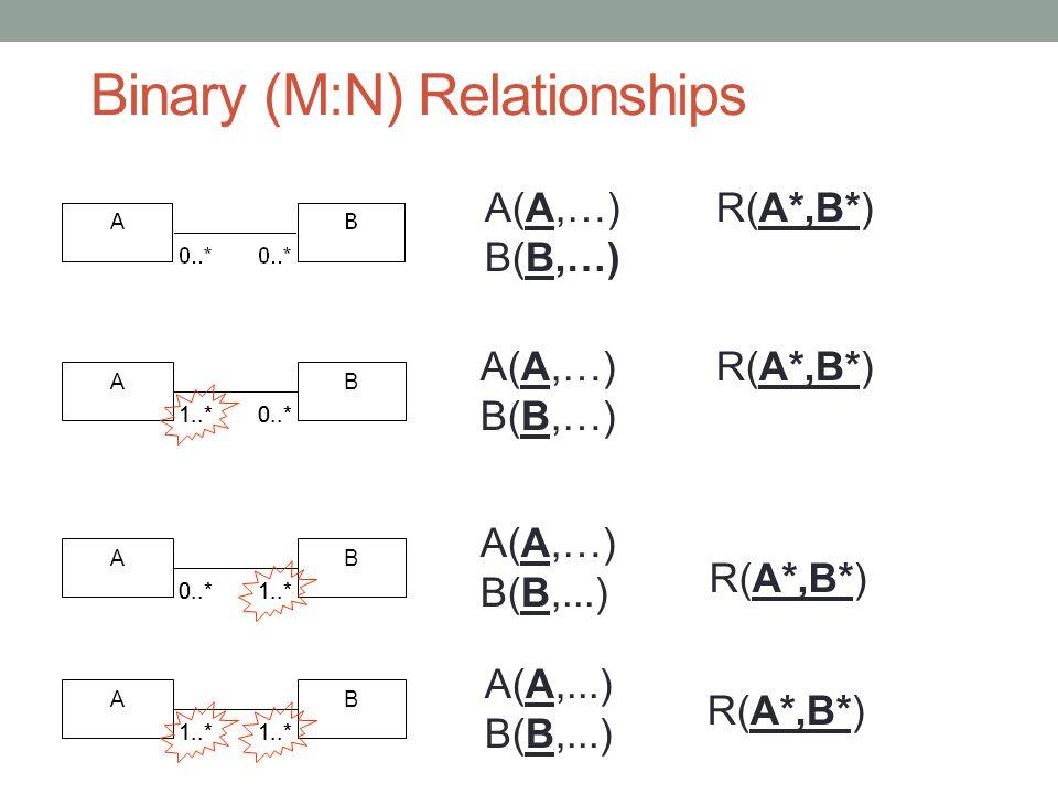 Binary (M:N) Relationships