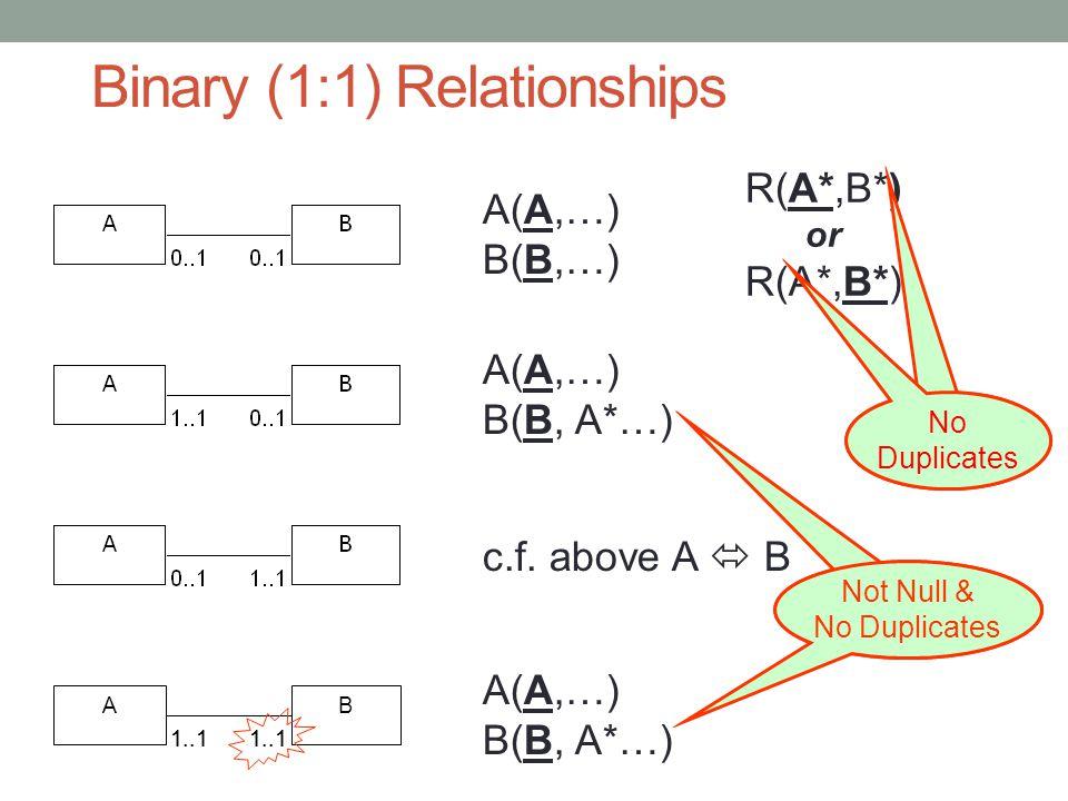 Binary (1:1) Relationships