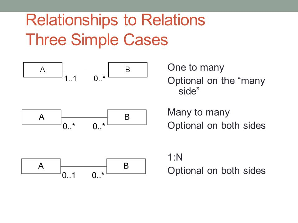 Relationships to Relations Three Simple Cases