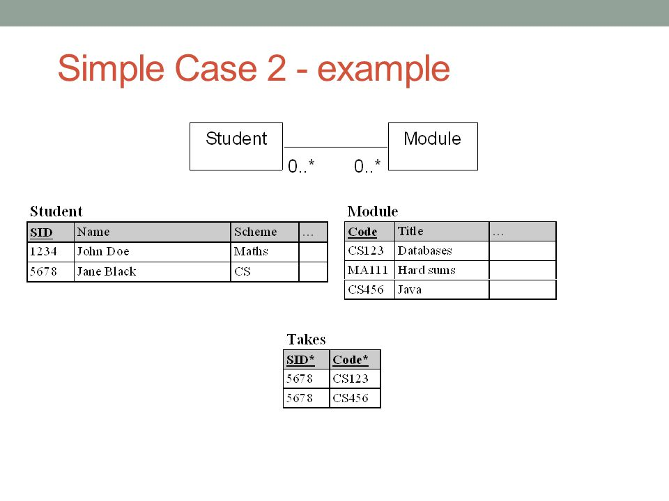 Simple Case 2 - example