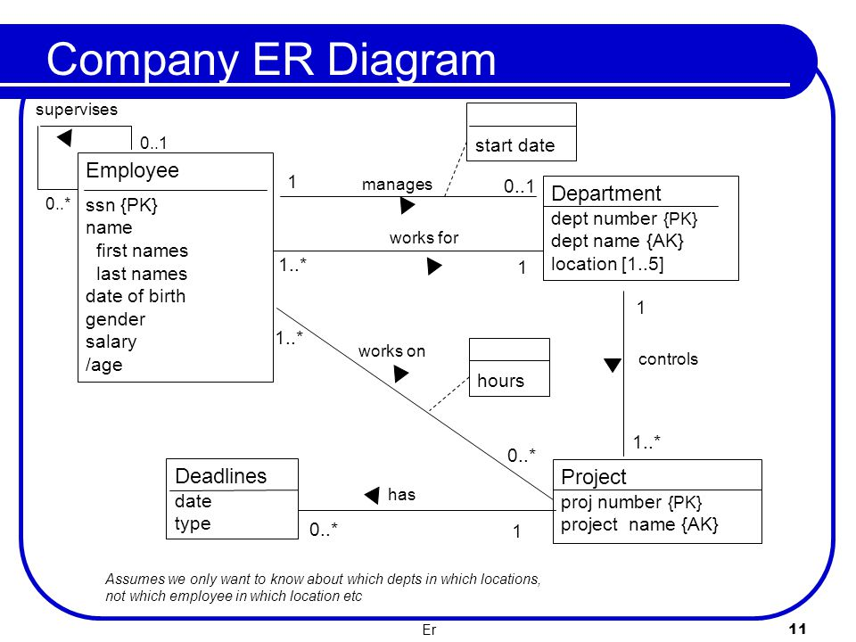 Company ER Diagram Employee Department Deadlines Project start date