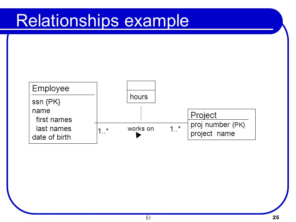 Relationships example