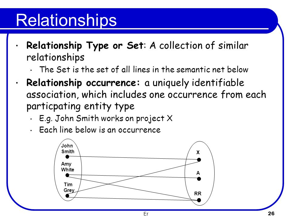 Relationships Relationship Type or Set: A collection of similar relationships. The Set is the set of all lines in the semantic net below.