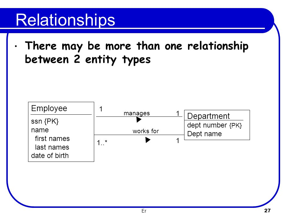 Relationships There may be more than one relationship between 2 entity types. Employee. ssn {PK} name.