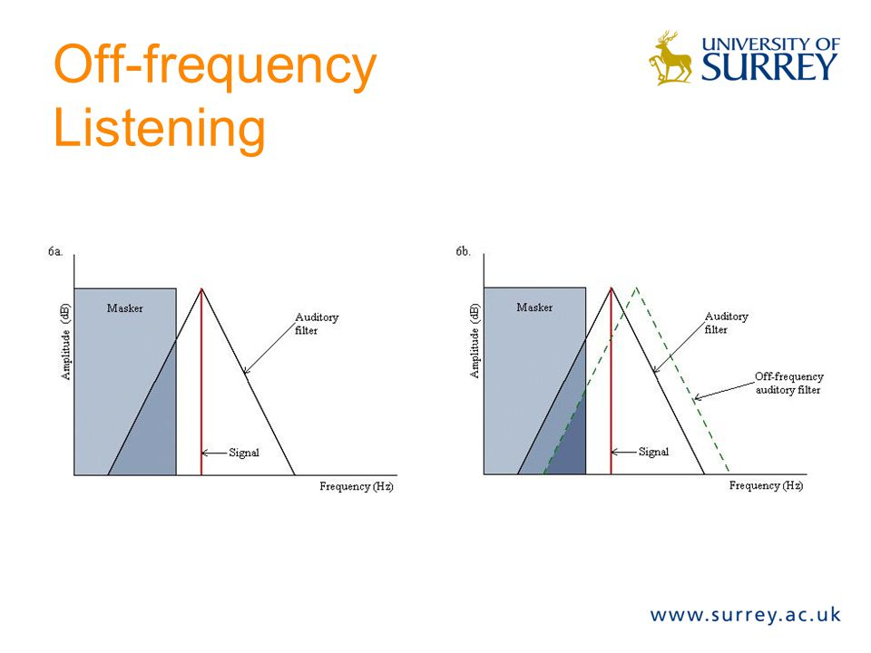 Off-frequency Listening