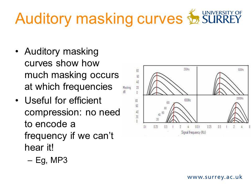 Auditory masking curves