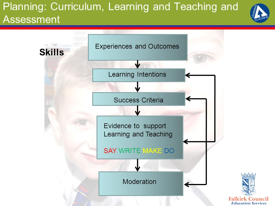 Planning: Curriculum, Learning and Teaching and Assessment