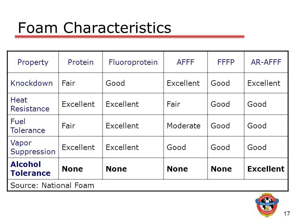 Foam Characteristics Property Protein Fluoroprotein AFFF FFFP AR-AFFF