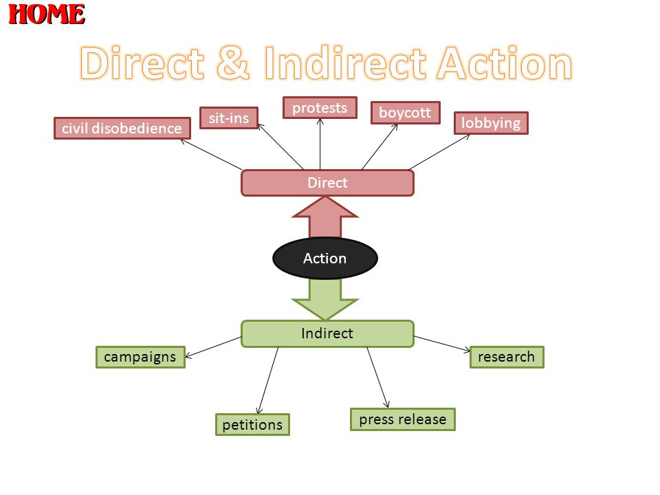 Direct & Indirect Action