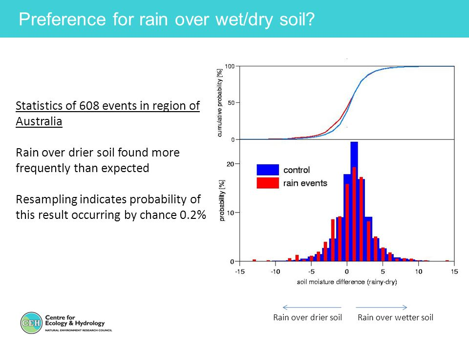 Preference for rain over wet/dry soil