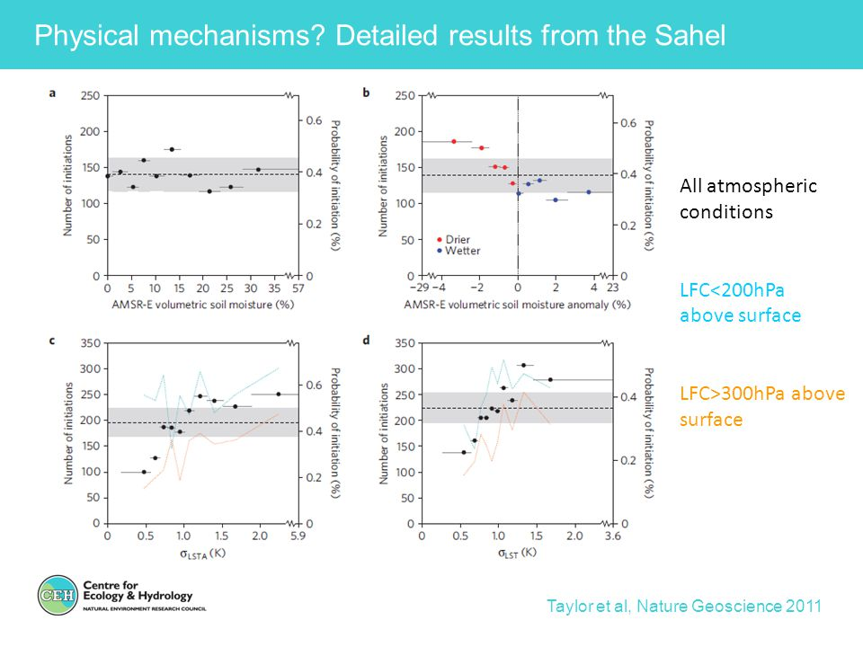 Physical mechanisms Detailed results from the Sahel
