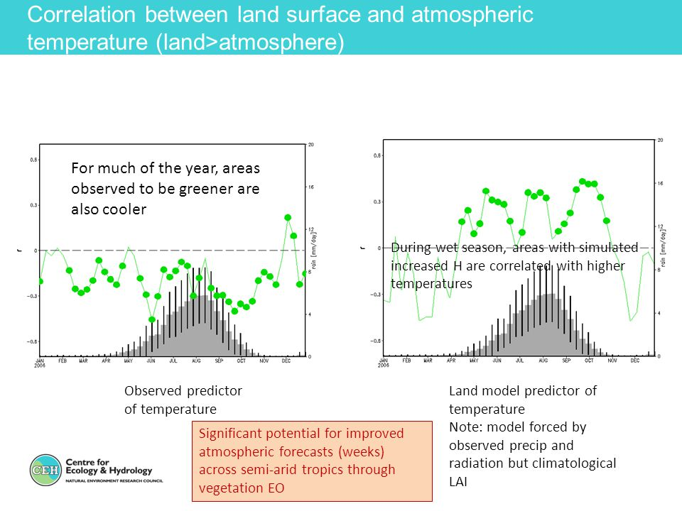 Correlation between land surface and atmospheric temperature (land>atmosphere)