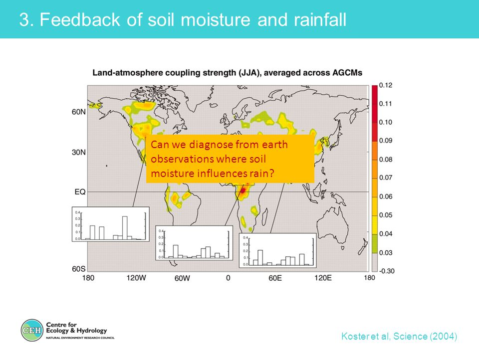 3. Feedback of soil moisture and rainfall