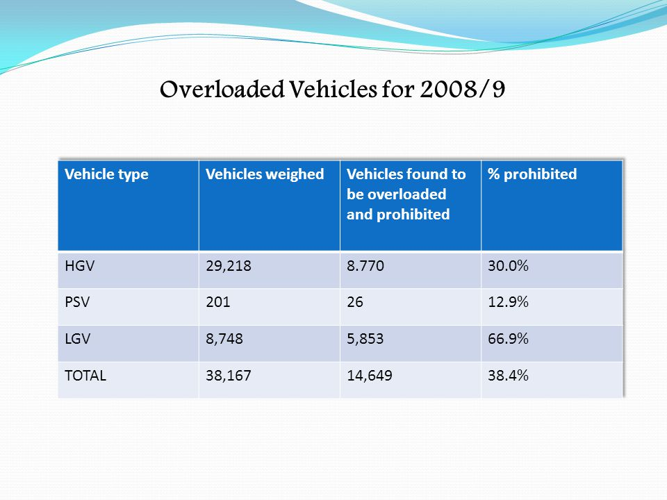 Overloaded Vehicles for 2008/9