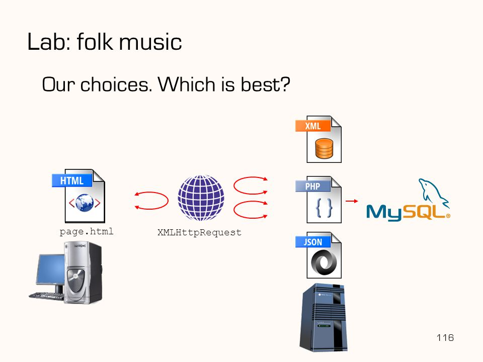 Lab: folk music Our choices. Which is best page.html XMLHttpRequest