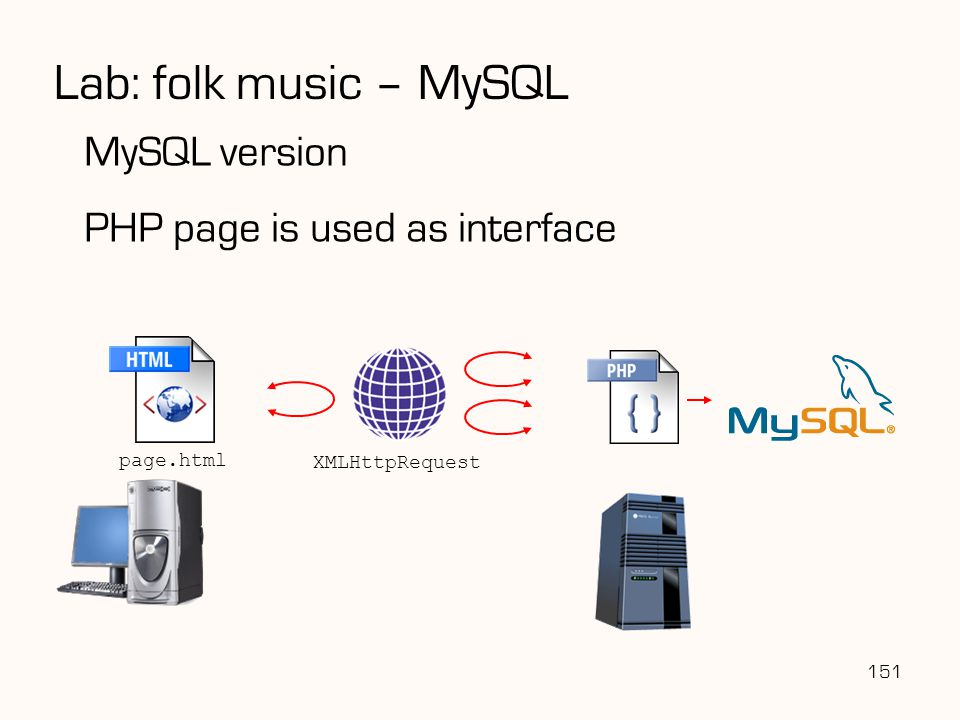 Lab: folk music – MySQL MySQL version PHP page is used as interface