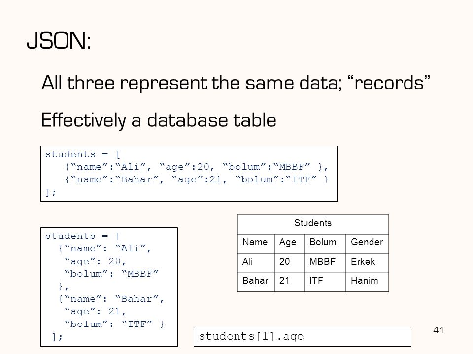 JSON: All three represent the same data; records