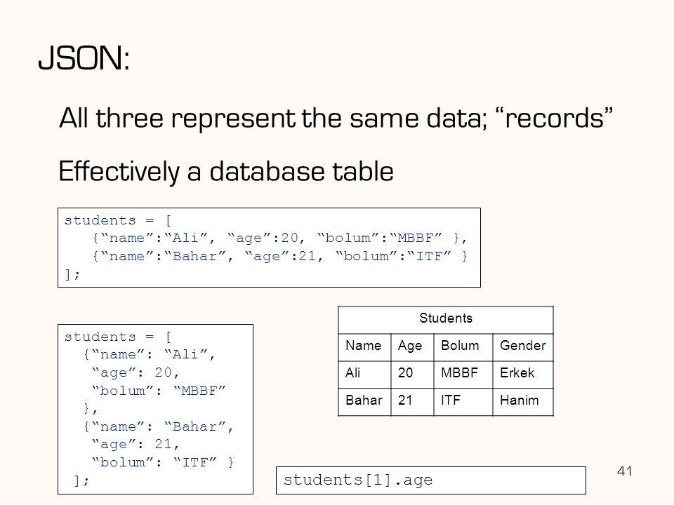 JSON: All three represent the same data; records