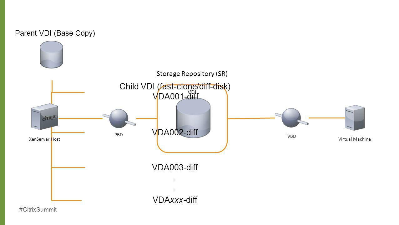 Storage Repository (SR)
