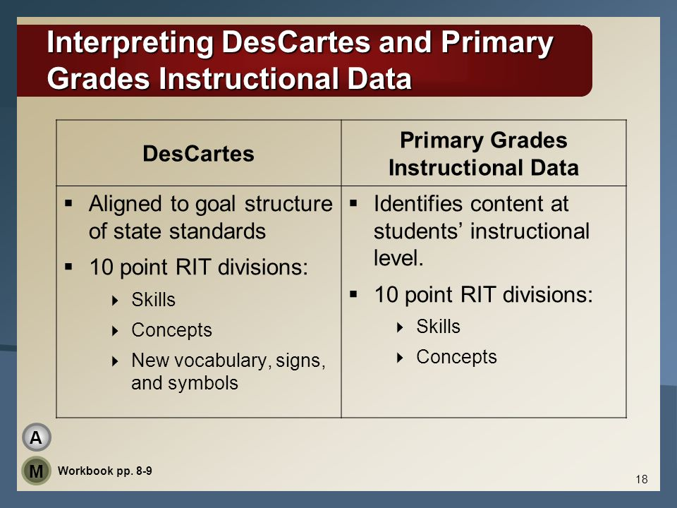 Interpreting DesCartes and Primary Grades Instructional Data