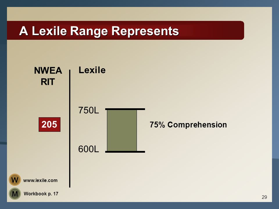 A Lexile Range Represents