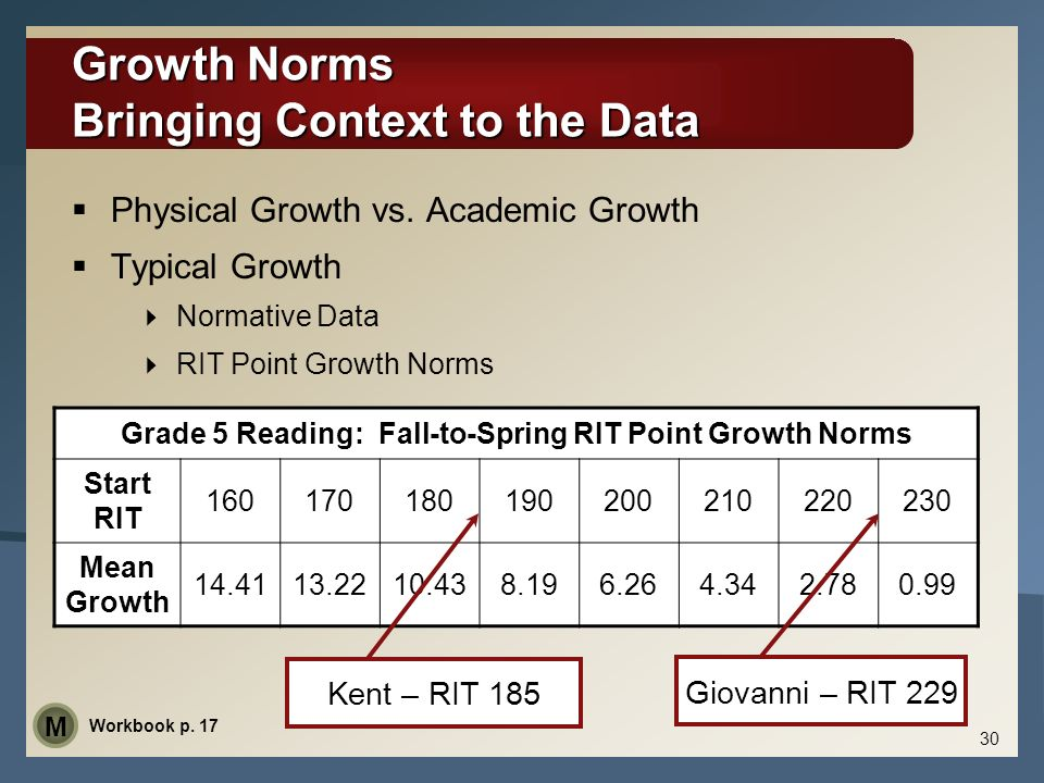 Growth Norms Bringing Context to the Data