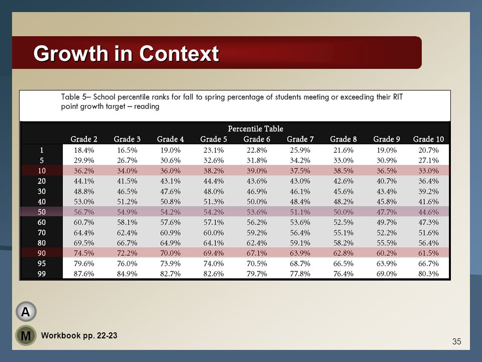 Growth in Context A M Workbook pp. 22-23