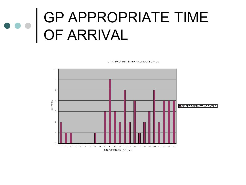 GP APPROPRIATE TIME OF ARRIVAL