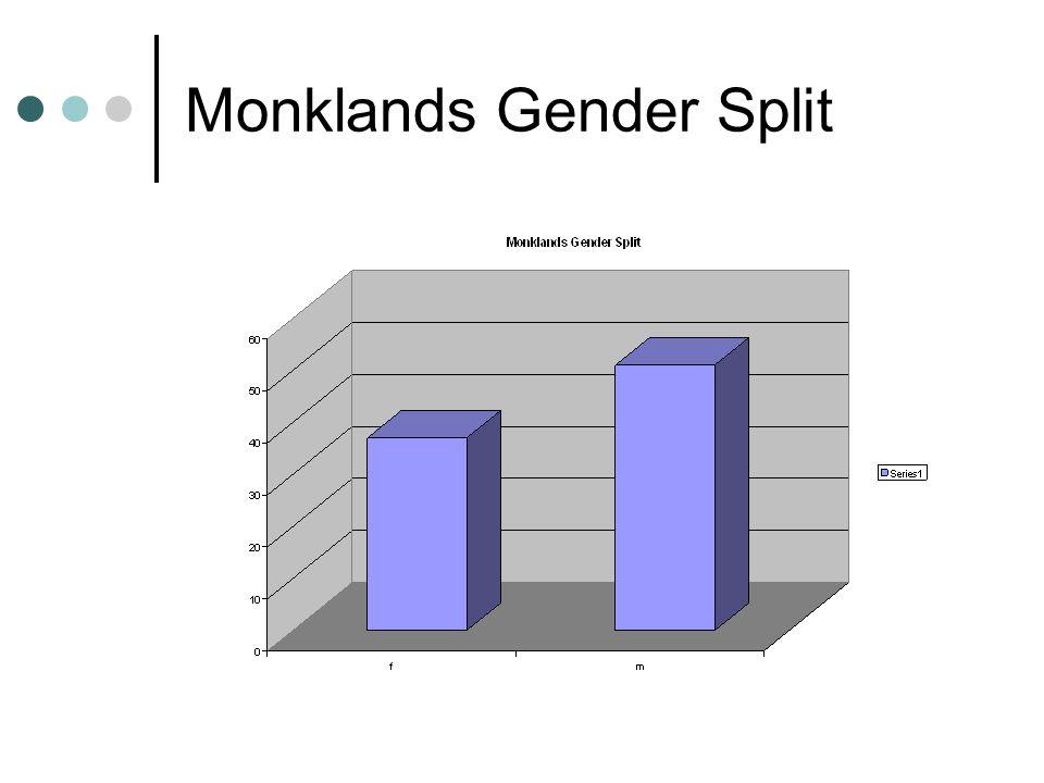 Monklands Gender Split