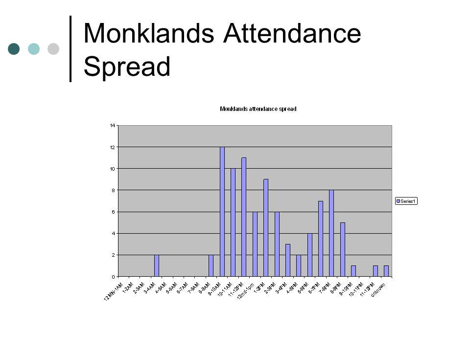 Monklands Attendance Spread