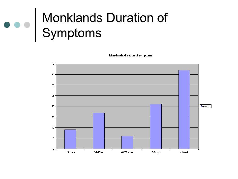 Monklands Duration of Symptoms