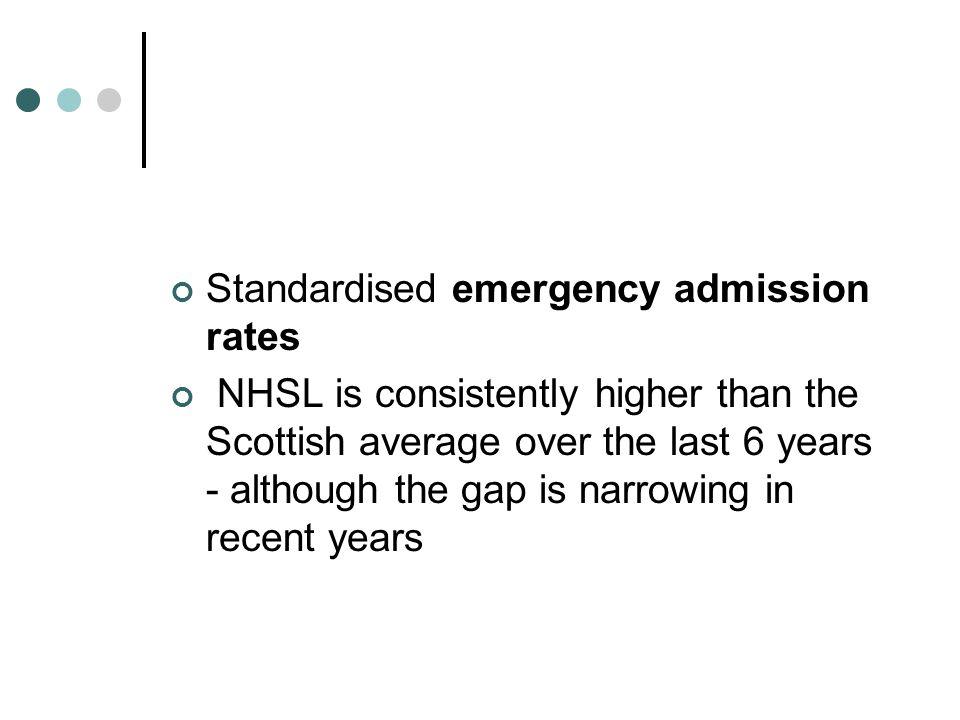 Standardised emergency admission rates
