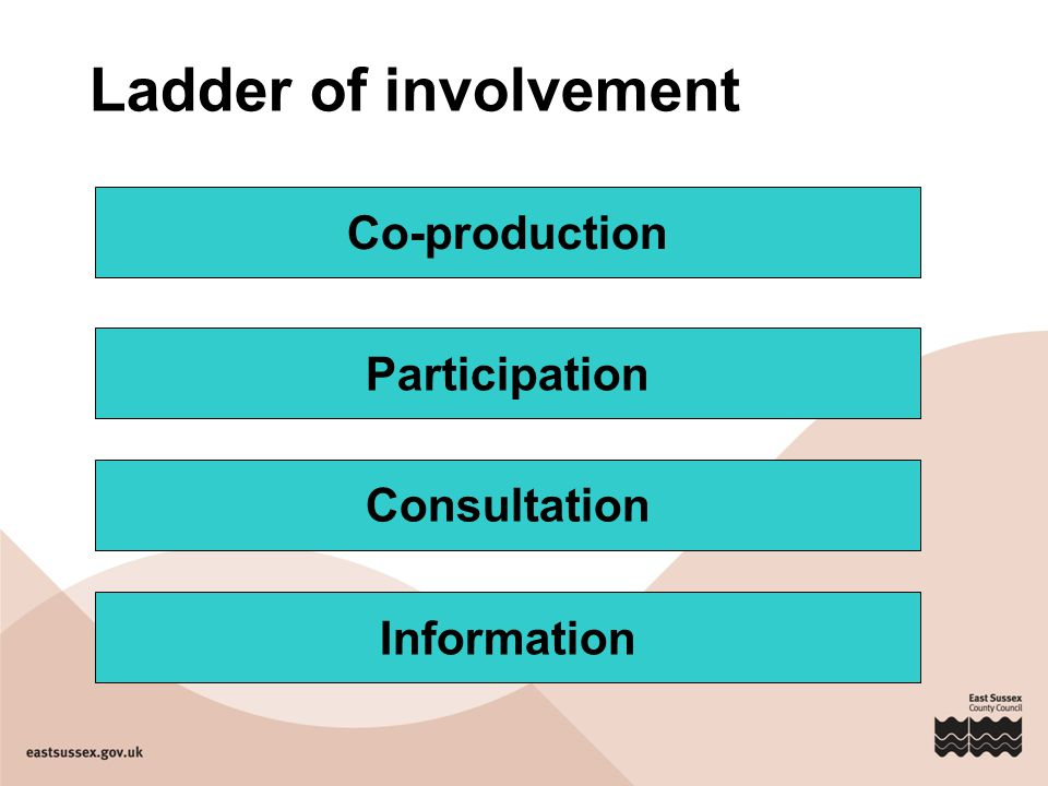 Ladder of involvement Co-production Participation Consultation