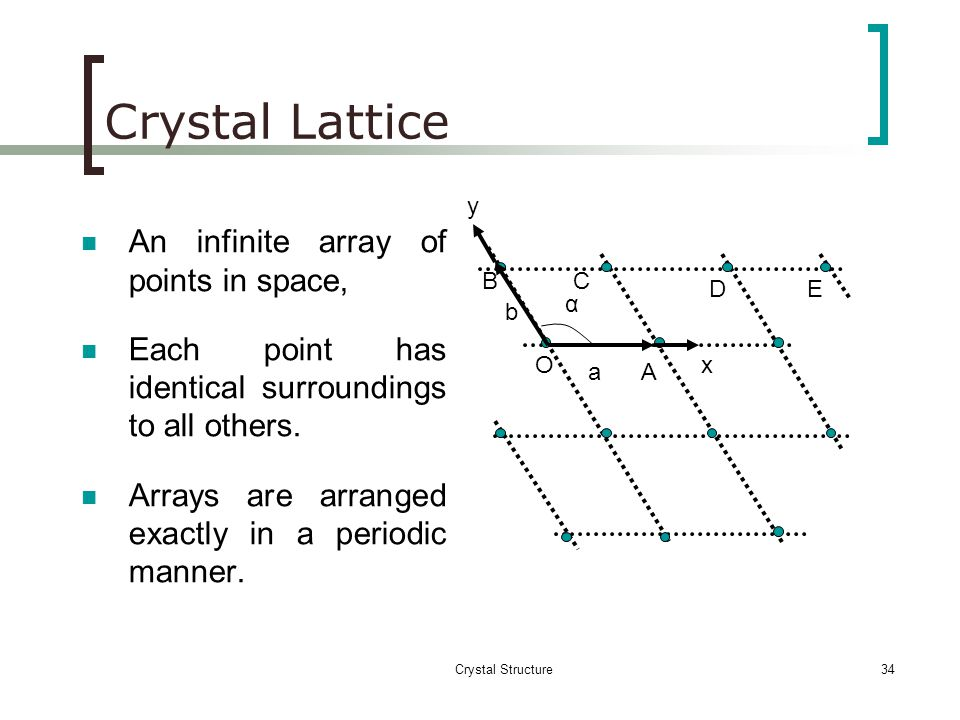 Crystal Lattice An infinite array of points in space,