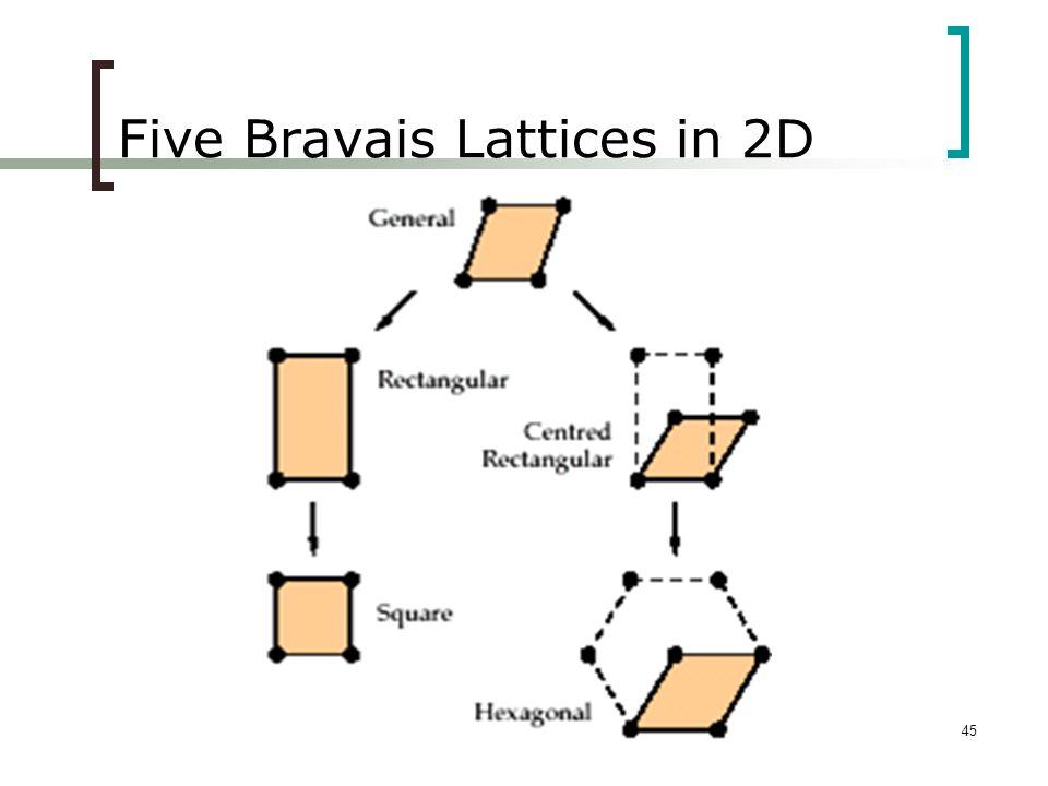 Five Bravais Lattices in 2D