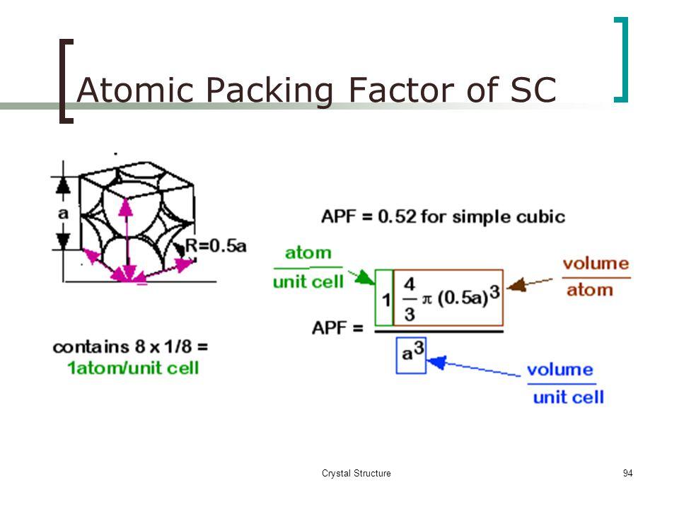 Atomic Packing Factor of SC