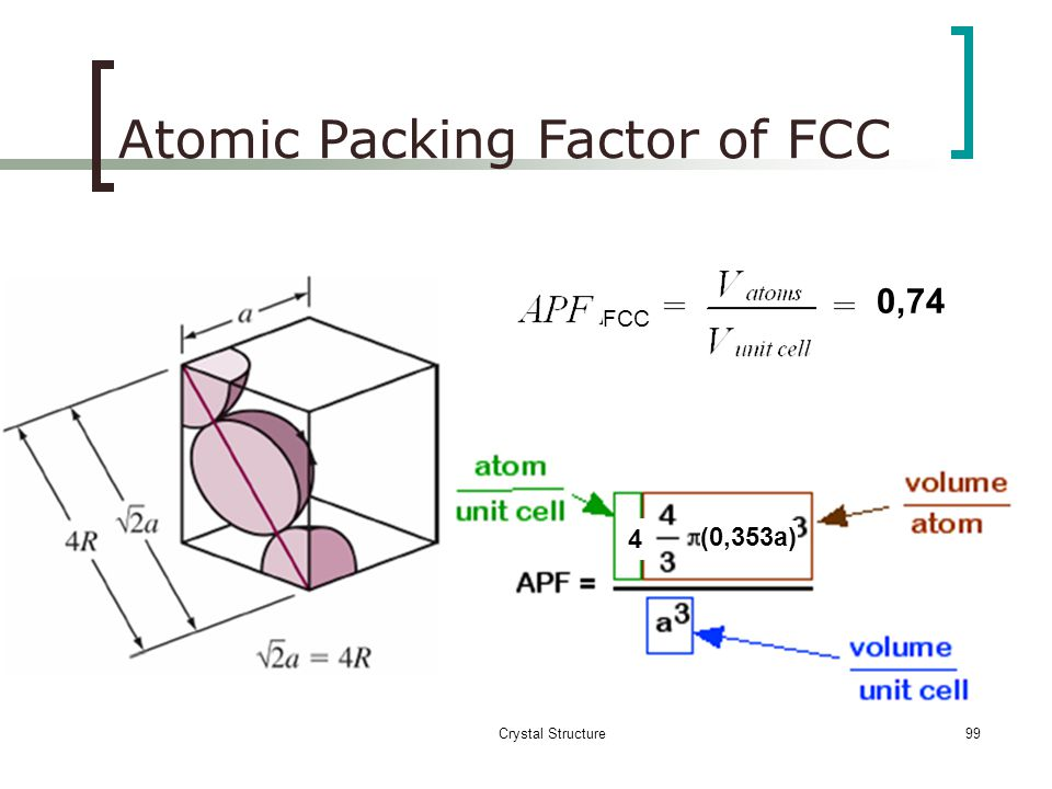 Atomic Packing Factor of FCC