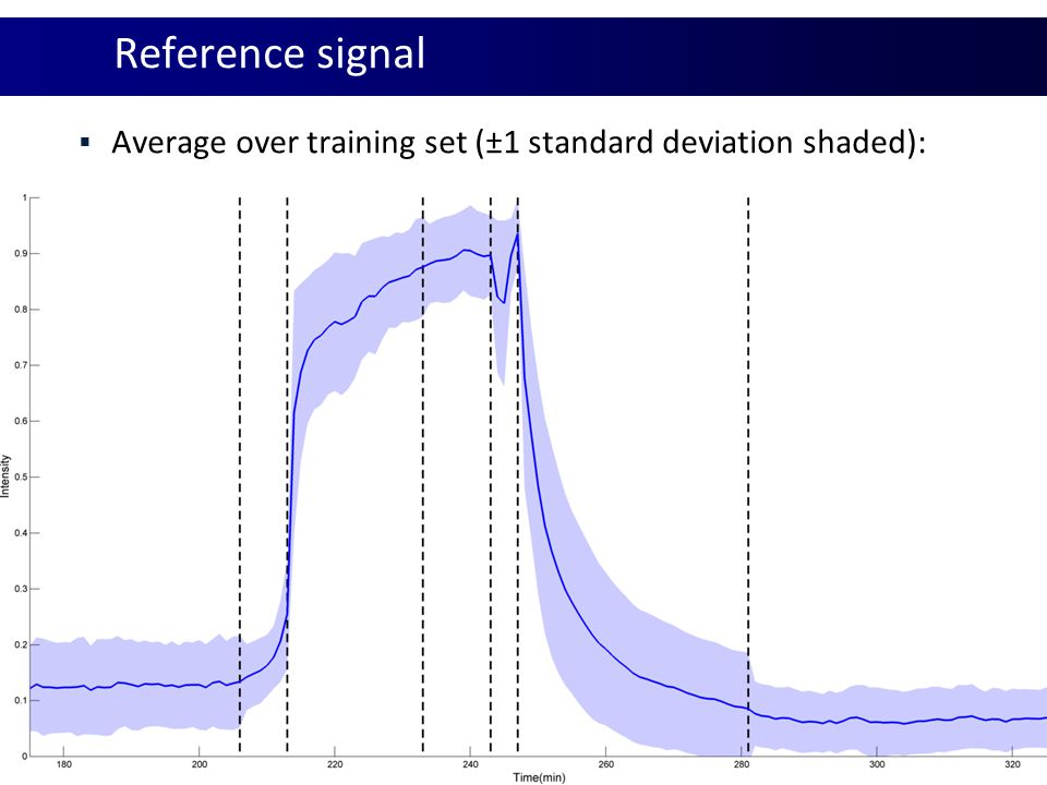 Reference signal Average over training set (±1 standard deviation shaded):