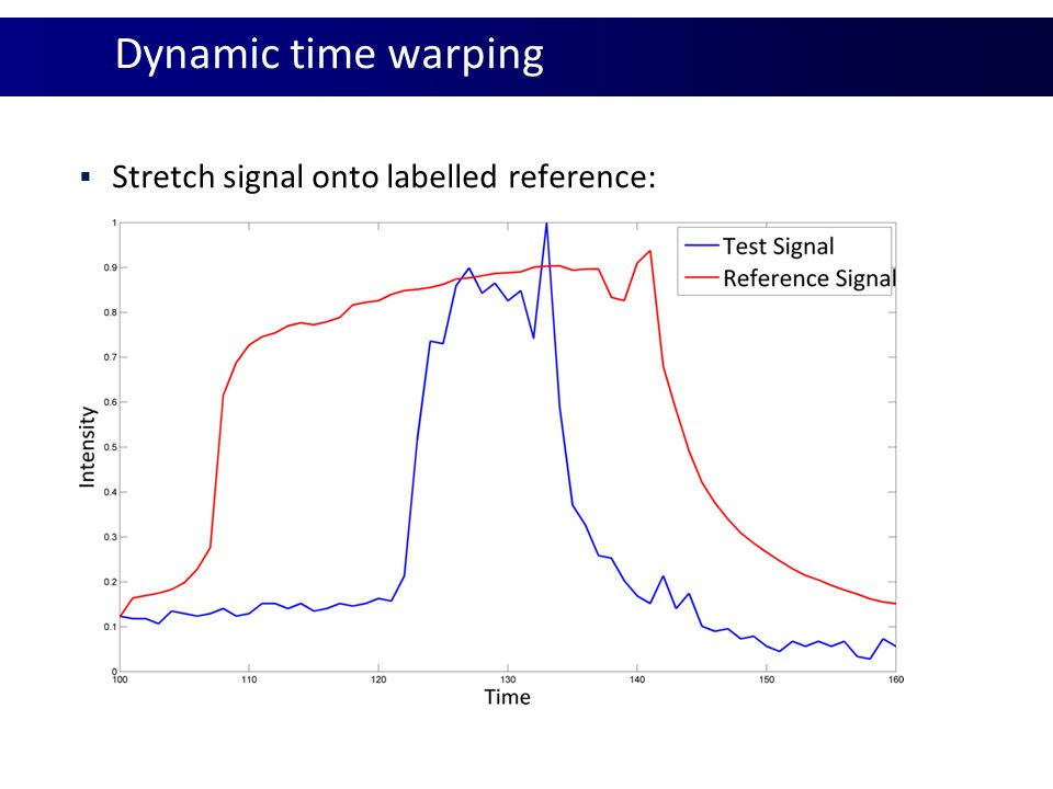 Dynamic time warping Stretch signal onto labelled reference: