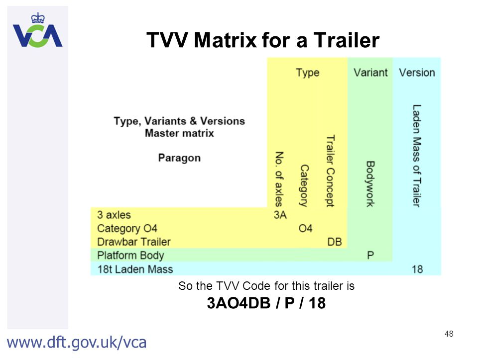 TVV Matrix for a Trailer