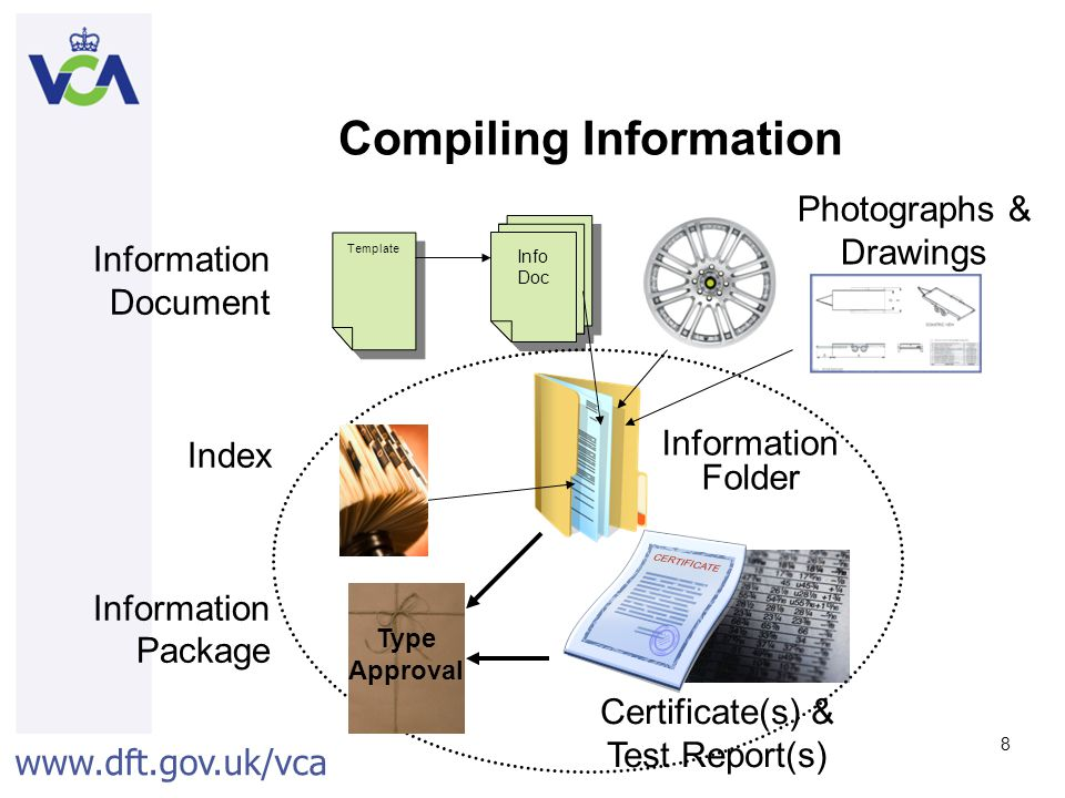 Compiling Information