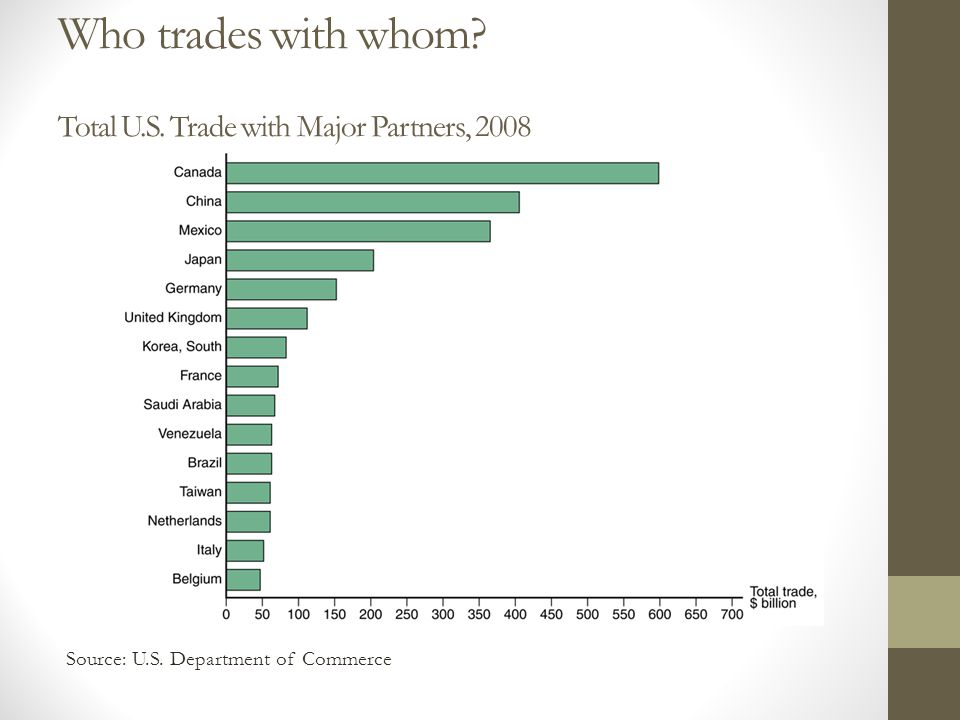 Who trades with whom Total U.S. Trade with Major Partners, 2008