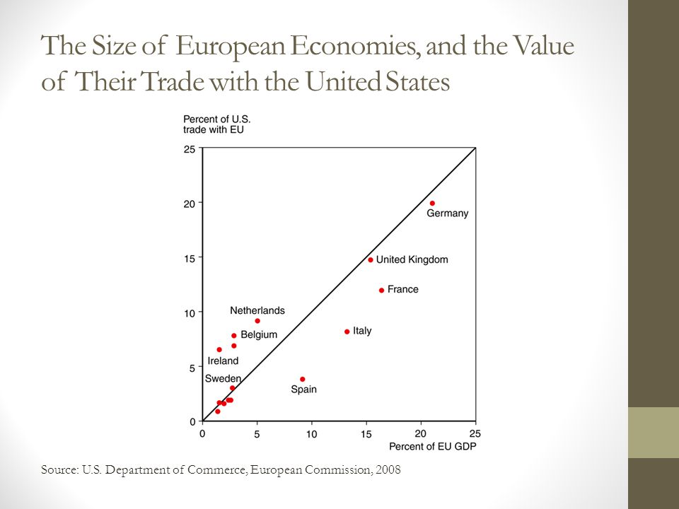 The Size of European Economies, and the Value of Their Trade with the United States