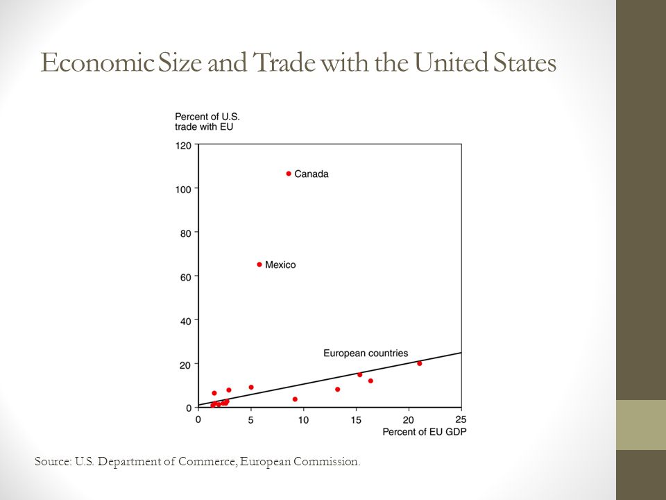 Economic Size and Trade with the United States